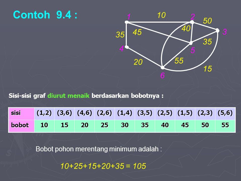 Contoh 9.4 : 12 4 6 5 3 10 20 35 15 55 45 40 50 35 sisi(1,2)(3,6)(4,6)(2,6)(1,4)(3,5)(2,5)(1,5)(2,3)(5,6) bobot10152025303540455055 Sisi-sisi graf diurut menaik berdasarkan bobotnya : Bobot pohon merentang minimum adalah : 10+25+15+20+35 = 105