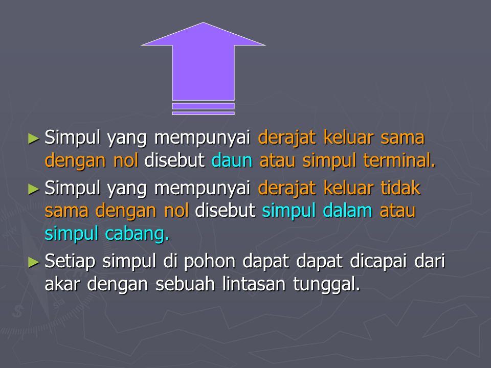 ► Simpul yang mempunyai derajat keluar sama dengan nol disebut daun atau simpul terminal. ► Simpul yang mempunyai derajat keluar tidak sama dengan nol