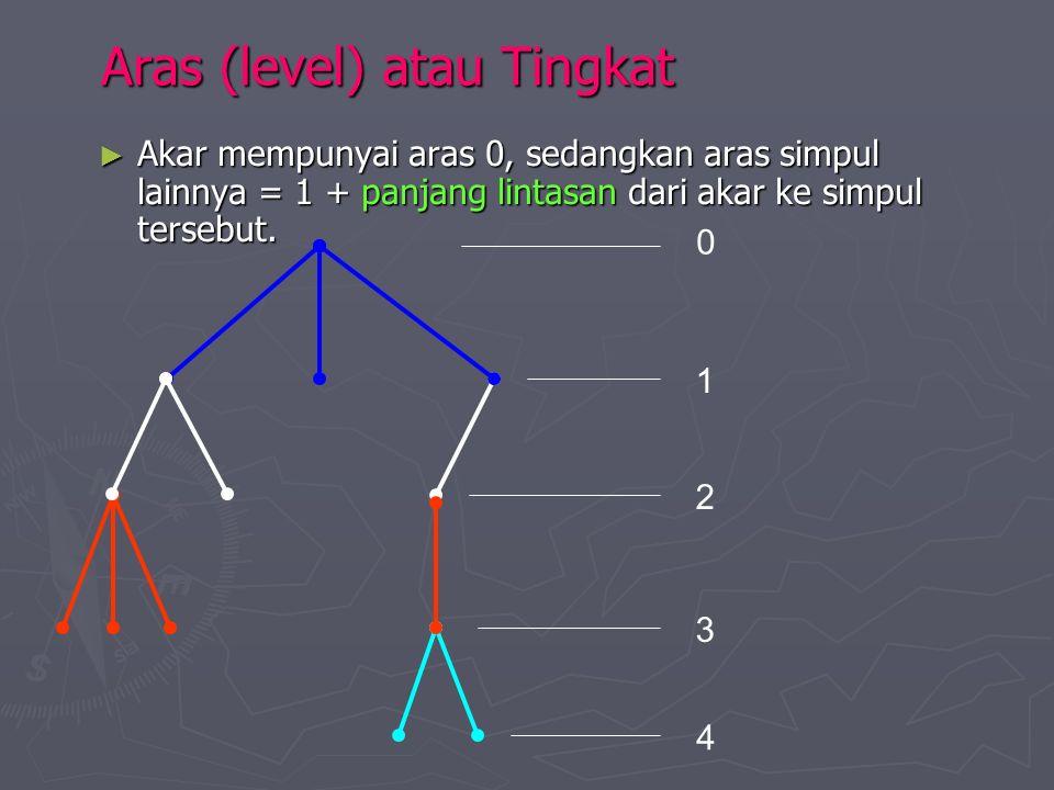 Aras (level) atau Tingkat ► Akar mempunyai aras 0, sedangkan aras simpul lainnya = 1 + panjang lintasan dari akar ke simpul tersebut. 0 1 2 3 4