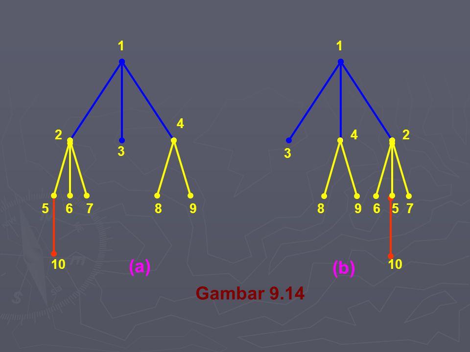 1 2 3 4 567 10 89 1 3 42 896 57 (a) (b) Gambar 9.14