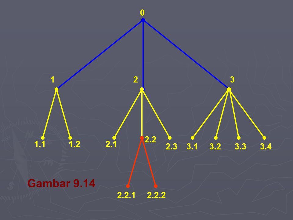 0 123 1.11.22.1 2.2 2.3 2.2.12.2.2 3.43.33.23.1 Gambar 9.14