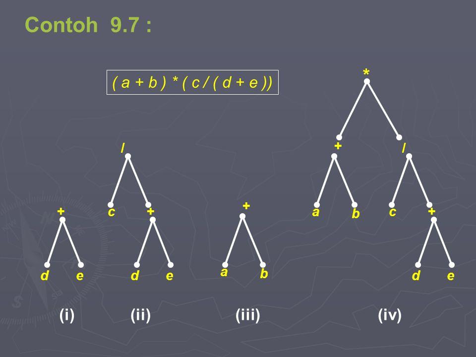 * b + a / ced + ( a + b ) * ( c / ( d + e )) ed + ed + / c b + a (i)(iv)(iii)(ii) Contoh 9.7 :