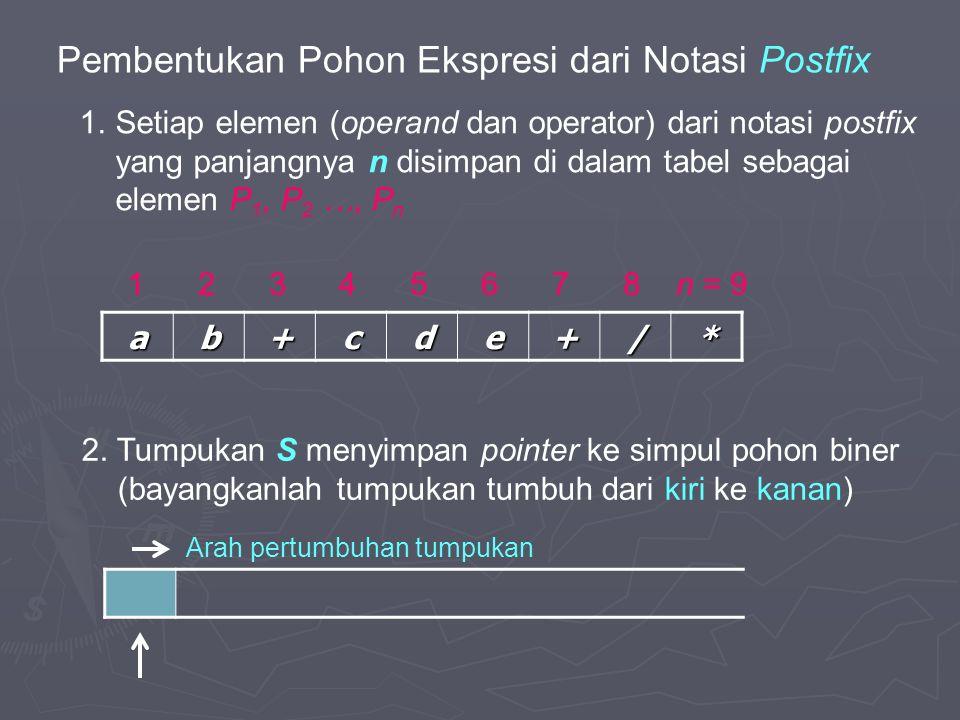 Pembentukan Pohon Ekspresi dari Notasi Postfix ab+cde+/* 1 2 3 4 5 6 7 8 n = 9 Arah pertumbuhan tumpukan 1.Setiap elemen (operand dan operator) dari notasi postfix yang panjangnya n disimpan di dalam tabel sebagai elemen P 1, P 2 …, P n 2.