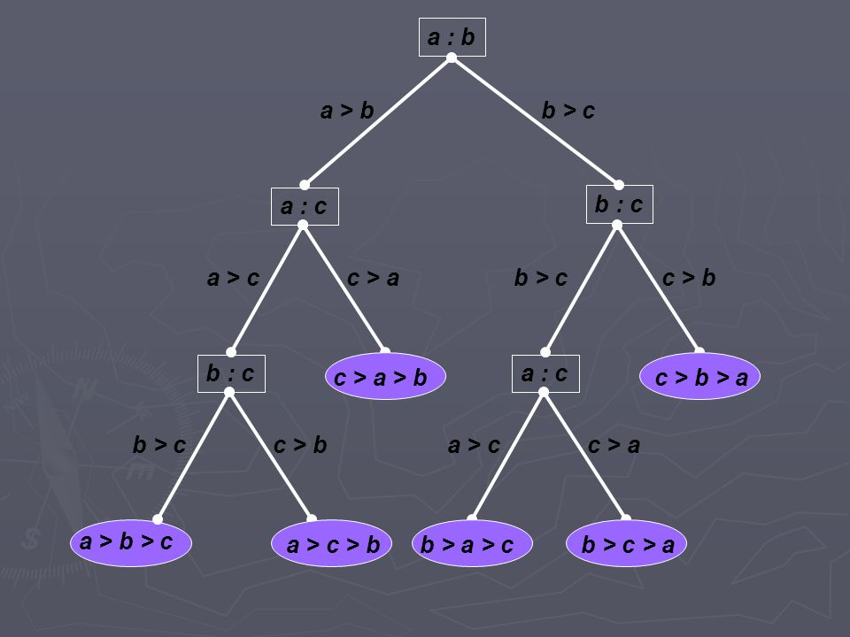a > b a : b a : c b : c a : cb : c b > c a > b > c a > c > bb > c > ab > a > c c > b > ac > a > b a > cc > a b > cc > b b > cc > b a > cc > a