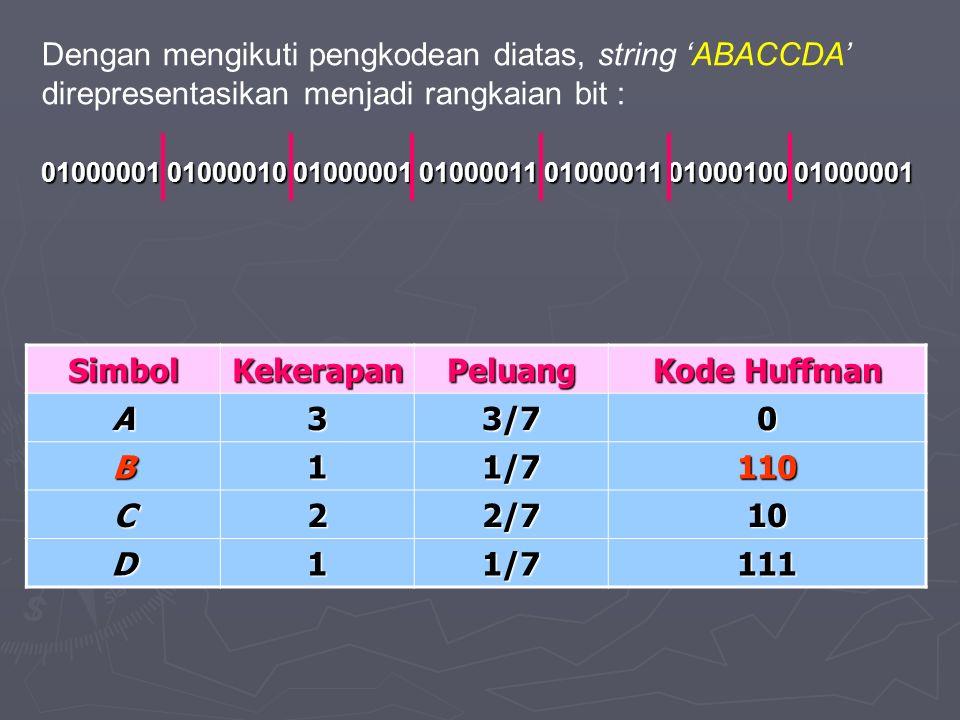 Dengan mengikuti pengkodean diatas, string 'ABACCDA' direpresentasikan menjadi rangkaian bit : 01000001 01000010 01000001 01000011 01000011 01000100 01000001 SimbolKekerapanPeluang Kode Huffman A33/70 B11/7110 C22/710 D11/7111