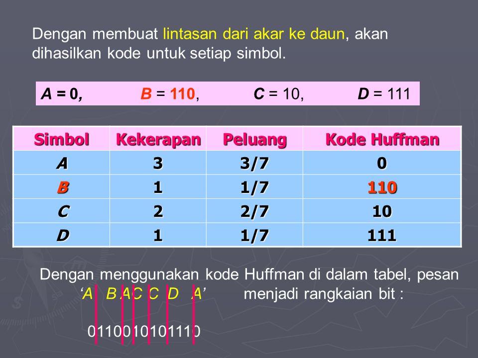 SimbolKekerapanPeluang Kode Huffman A33/70 B11/7110 C22/710 D11/7111 Dengan membuat lintasan dari akar ke daun, akan dihasilkan kode untuk setiap simbol.