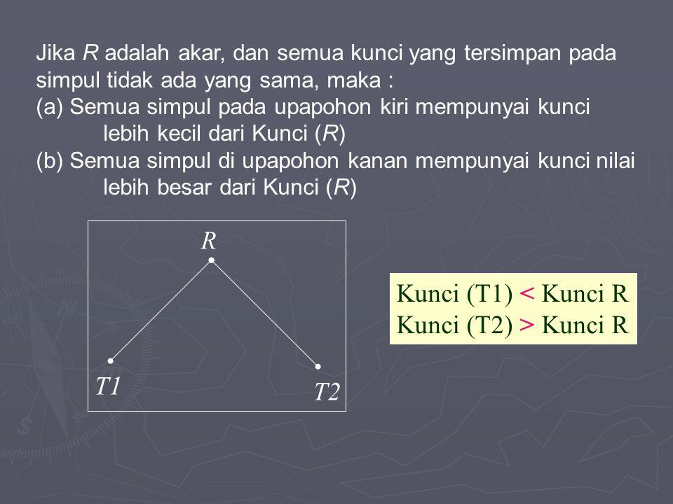 Kunci (T1) < Kunci R Kunci (T2) > Kunci R R T1 T2 Jika R adalah akar, dan semua kunci yang tersimpan pada simpul tidak ada yang sama, maka : (a) Semua simpul pada upapohon kiri mempunyai kunci lebih kecil dari Kunci (R) (b) Semua simpul di upapohon kanan mempunyai kunci nilai lebih besar dari Kunci (R)
