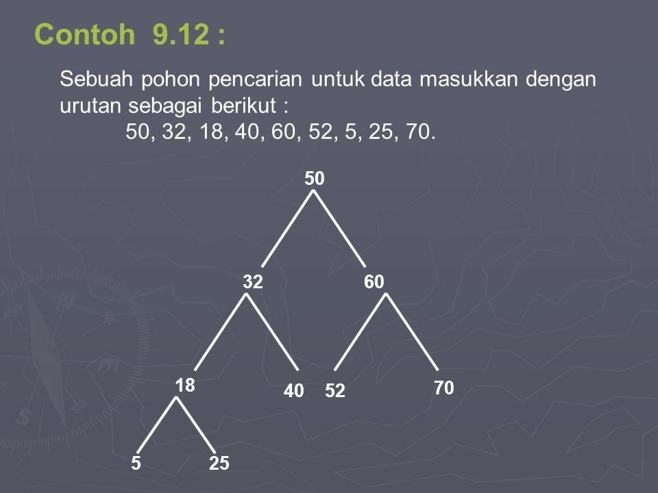 Contoh 9.12 : Sebuah pohon pencarian untuk data masukkan dengan urutan sebagai berikut : 50, 32, 18, 40, 60, 52, 5, 25, 70. 50 5240 18 3260 70 525