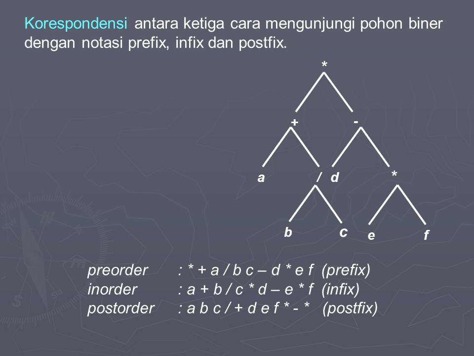 d + a/ - * b * fe c preorder: * + a / b c – d * e f (prefix) inorder: a + b / c * d – e * f (infix) postorder: a b c / + d e f * - * (postfix) Korespondensi antara ketiga cara mengunjungi pohon biner dengan notasi prefix, infix dan postfix.