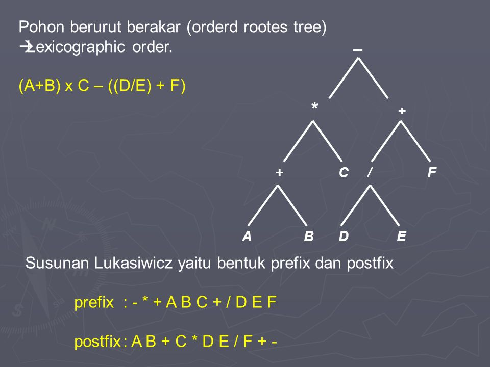 / * +C + _ D F BAE Pohon berurut berakar (orderd rootes tree)  Lexicographic order.