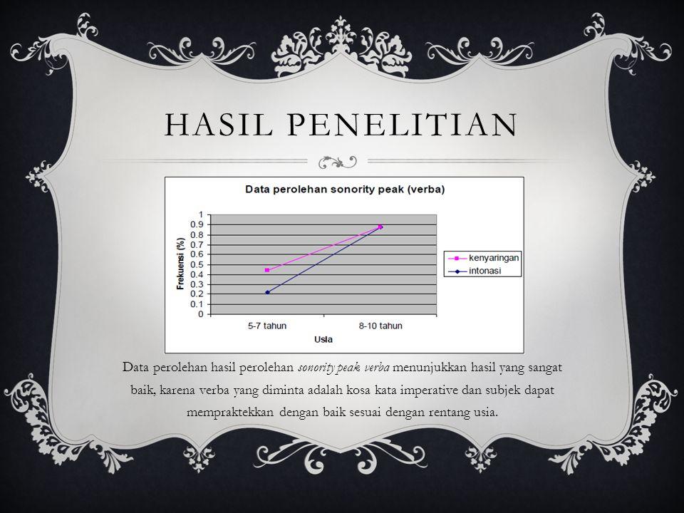 HASIL PENELITIAN Data perolehan hasil perolehan sonority peak verba menunjukkan hasil yang sangat baik, karena verba yang diminta adalah kosa kata imperative dan subjek dapat mempraktekkan dengan baik sesuai dengan rentang usia.