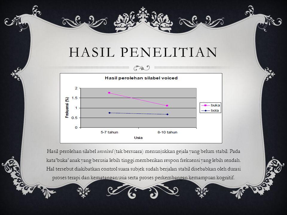 HASIL PENELITIAN  Analisis pitch sebagai hasil akustik dari kecepatan getaran pita suara, berlaku untuk hanya untuk voiced.