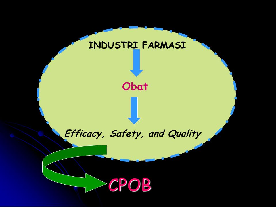 INDUSTRI FARMASI Obat Efficacy, Safety, and Quality CPOB