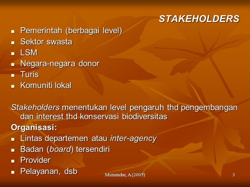 Munandar, A (2005)3 STAKEHOLDERS Pemerintah (berbagai level) Pemerintah (berbagai level) Sektor swasta Sektor swasta LSM LSM Negara-negara donor Negar