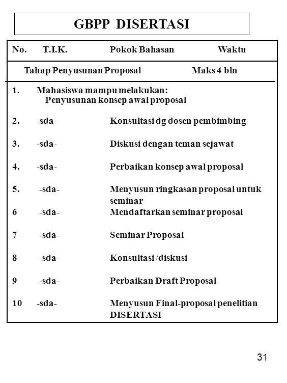 31 GBPP DISERTASI No. T.I.K.Pokok Bahasan Waktu Tahap Penyusunan Proposal Maks 4 bln 1.Mahasiswa mampu melakukan: Penyusunan konsep awal proposal 2.-s