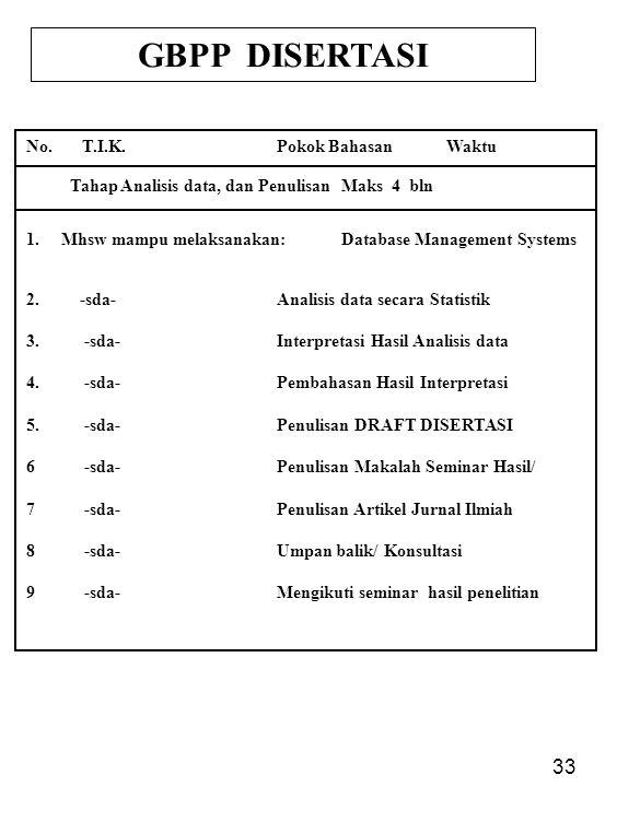 33 GBPP DISERTASI No. T.I.K.Pokok Bahasan Waktu Tahap Analisis data, dan Penulisan Maks 4 bln 1. Mhsw mampu melaksanakan:Database Management Systems 2