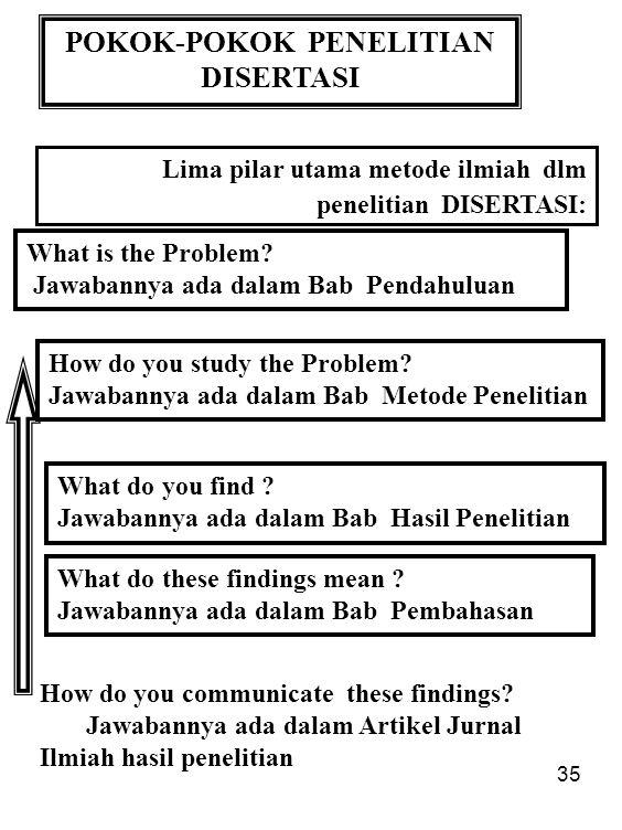 35 POKOK-POKOK PENELITIAN DISERTASI What is the Problem? Jawabannya ada dalam Bab Pendahuluan Lima pilar utama metode ilmiah dlm penelitian DISERTASI:
