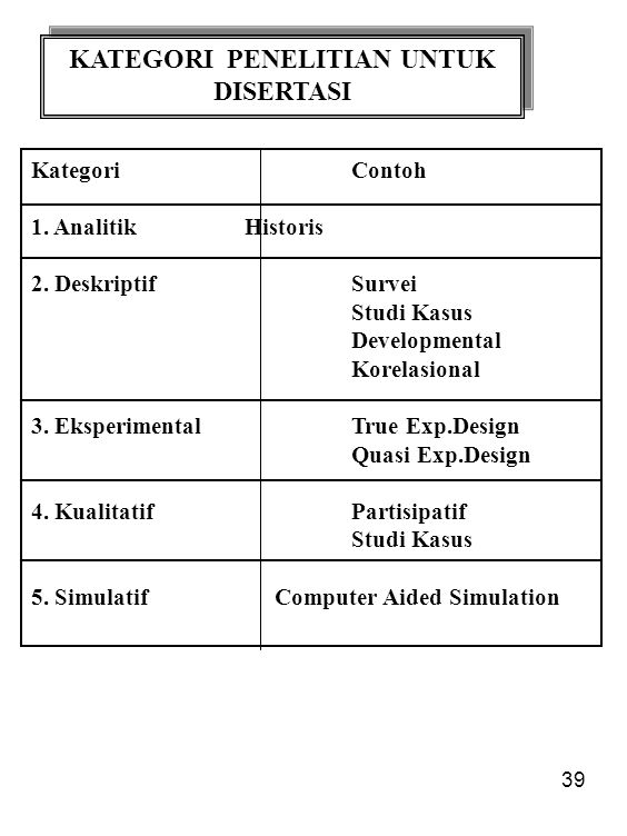 39 KATEGORI PENELITIAN UNTUK DISERTASI KategoriContoh 1. AnalitikHistoris 2. DeskriptifSurvei Studi Kasus Developmental Korelasional 3. EksperimentalT