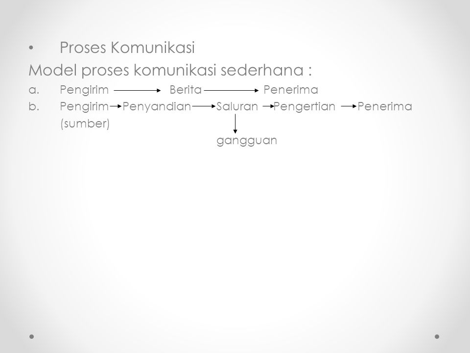 Proses Komunikasi Model proses komunikasi sederhana : a.PengirimBeritaPenerima b.PengirimPenyandianSaluran PengertianPenerima (sumber) gangguan