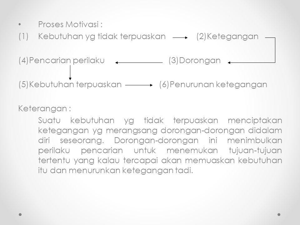 Proses Motivasi : (1)Kebutuhan yg tidak terpuaskan (2)Ketegangan (4)Pencarian perilaku(3)Dorongan (5)Kebutuhan terpuaskan (6)Penurunan ketegangan Kete