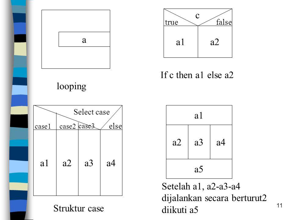 11 a looping a1a2 c truefalse If c then a1 else a2 a1a2 Select case case1 else a3a4 case2 case3 Struktur case a2a3a4 a1 a5 Setelah a1, a2-a3-a4 dijalankan secara berturut2 diikuti a5