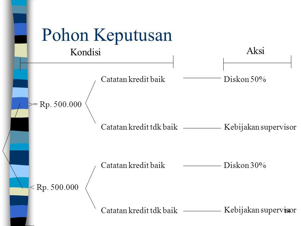 14 Pohon Keputusan >= Rp. 500.000 < Rp.