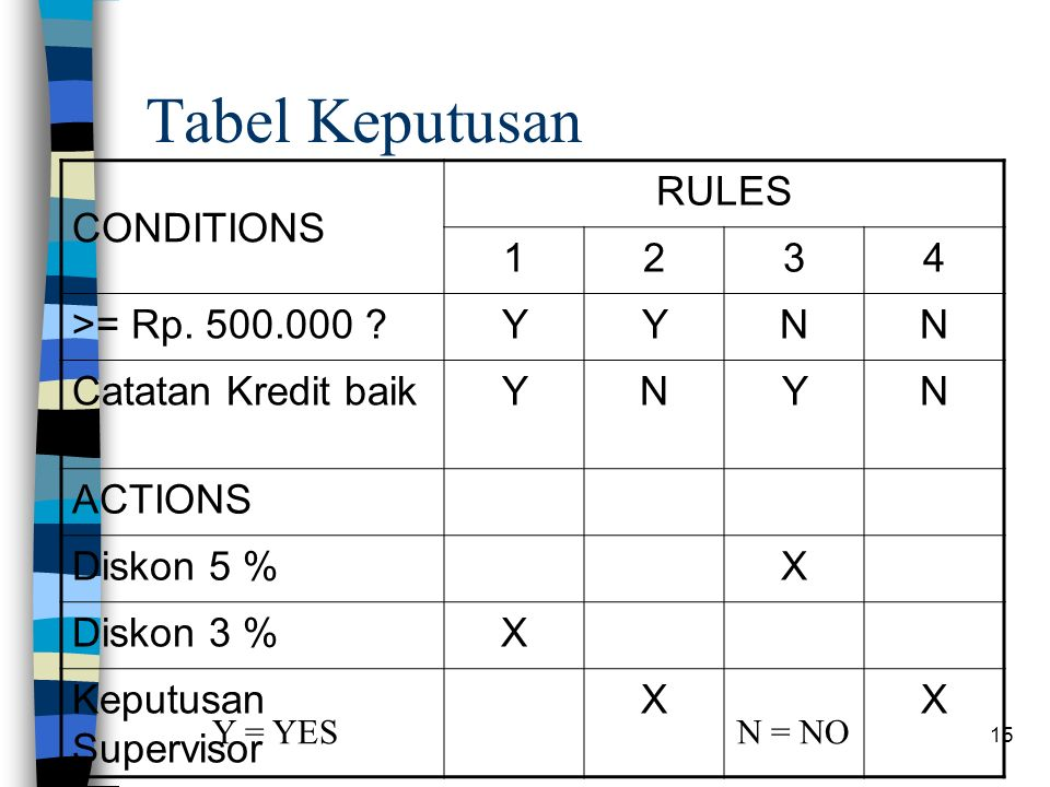 15 Tabel Keputusan CONDITIONS RULES 1234 >= Rp. 500.000 YYNN Catatan Kredit baik .