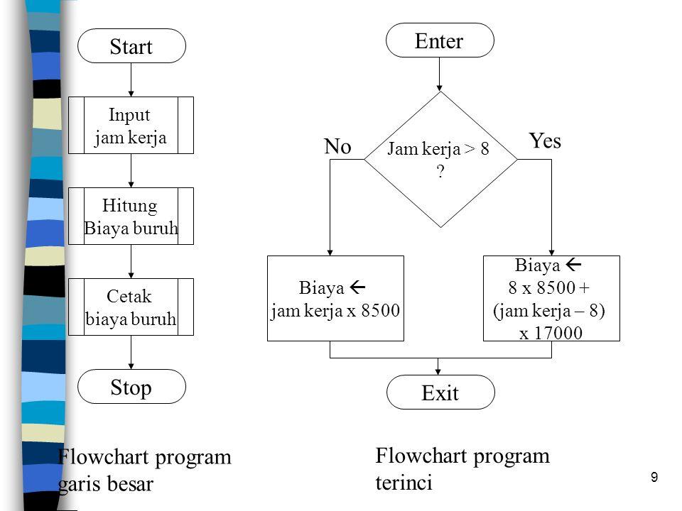 10 Diagram Blok Struktur Program Ada berbagai ragam diagram blok struktur program Didasarkan pada Nassi Shneiderman Structured Flowcharts (NSSF) a1 a2 a3 a1 a2 a3 While c a1 a2 a3 Until c sequence pengulangan 'while' pengulangan 'repeat'