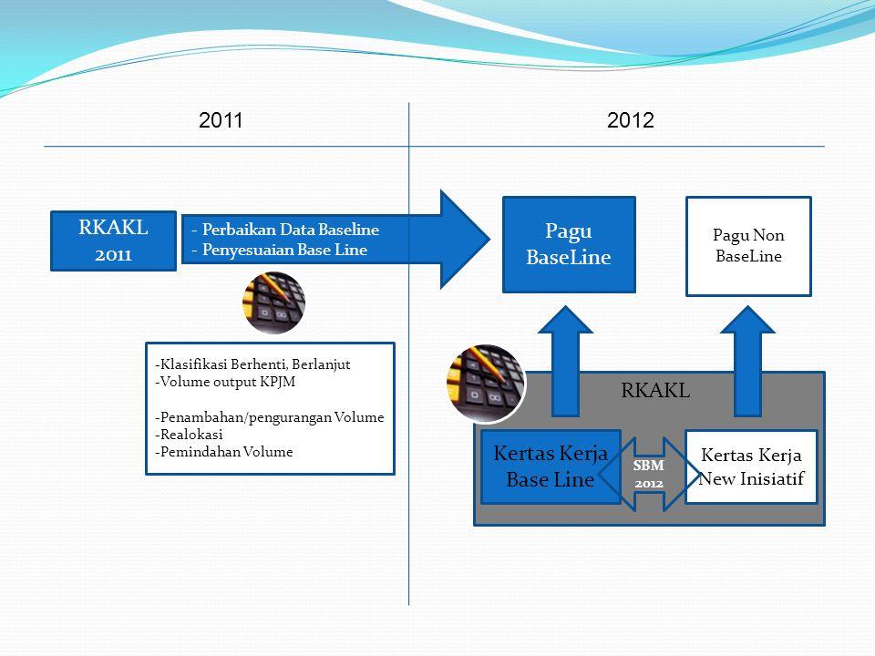 RKAKL 2011 Pagu BaseLine Kertas Kerja New Inisiatif - Perbaikan Data Baseline - Penyesuaian Base Line -Klasifikasi Berhenti, Berlanjut -Volume output KPJM -Penambahan/pengurangan Volume -Realokasi -Pemindahan Volume Pagu Non BaseLine RKAKL Kertas Kerja Base Line SBM 2012 20112012