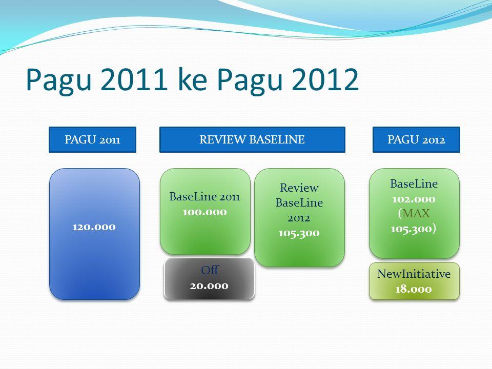 Pagu 2011 ke Pagu 2012 120.000 BaseLine 2011 100.000 BaseLine 2011 100.000 Off 20.000 Off 20.000 BaseLine 102.000 (MAX 105.300) BaseLine 102.000 (MAX 105.300) NewInitiative 18.000 NewInitiative 18.000 Review BaseLine 2012 105.300 Review BaseLine 2012 105.300 PAGU 2011REVIEW BASELINEPAGU 2012