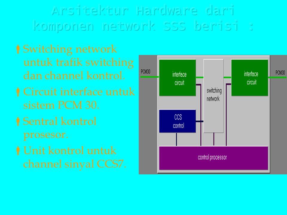  komponen Network SSS adalah MSC, VLR, HLR dan EIR merupakan implementasi oleh fungsi software dan juga merupakan arsitektur Hardware.