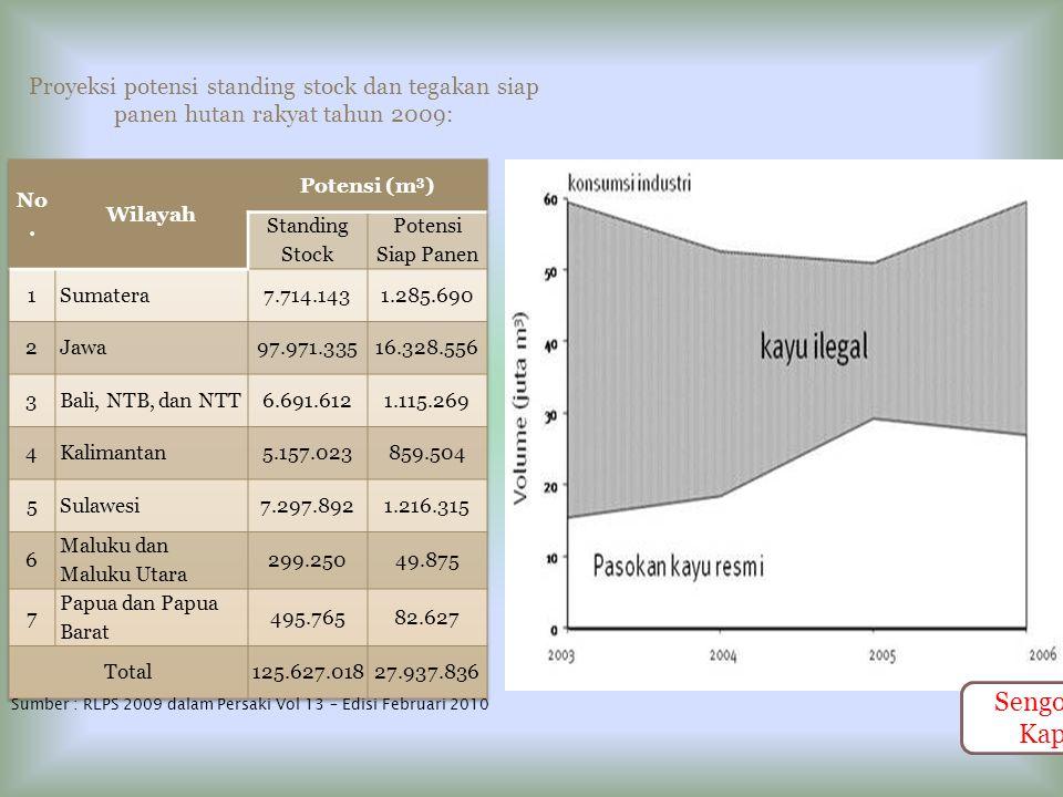 Proyeksi potensi standing stock dan tegakan siap panen hutan rakyat tahun 2009: Sumber : RLPS 2009 dalam Persaki Vol 13 – Edisi Februari 2010 Sengonisasi Kapan?