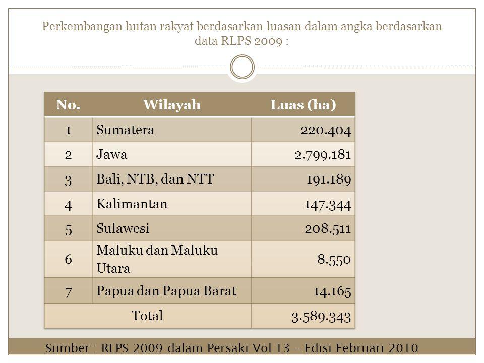 Perkembangan hutan rakyat berdasarkan luasan dalam angka berdasarkan data RLPS 2009 : Sumber : RLPS 2009 dalam Persaki Vol 13 – Edisi Februari 2010