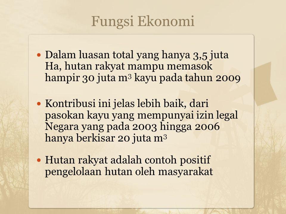 Fungsi Ekonomi Dalam luasan total yang hanya 3,5 juta Ha, hutan rakyat mampu memasok hampir 30 juta m 3 kayu pada tahun 2009 Kontribusi ini jelas lebih baik, dari pasokan kayu yang mempunyai izin legal Negara yang pada 2003 hingga 2006 hanya berkisar 20 juta m 3 Hutan rakyat adalah contoh positif pengelolaan hutan oleh masyarakat