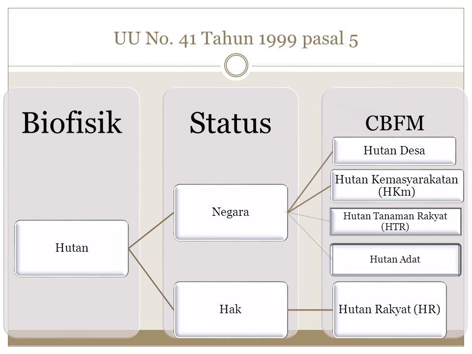 UU No. 41 Tahun 1999 pasal 5 CBFM StatusBiofisik HutanNegara Hutan Desa Hutan Kemasyarakatan (HKm) HakHutan Rakyat (HR) Hutan Adat Hutan Tanaman Rakya