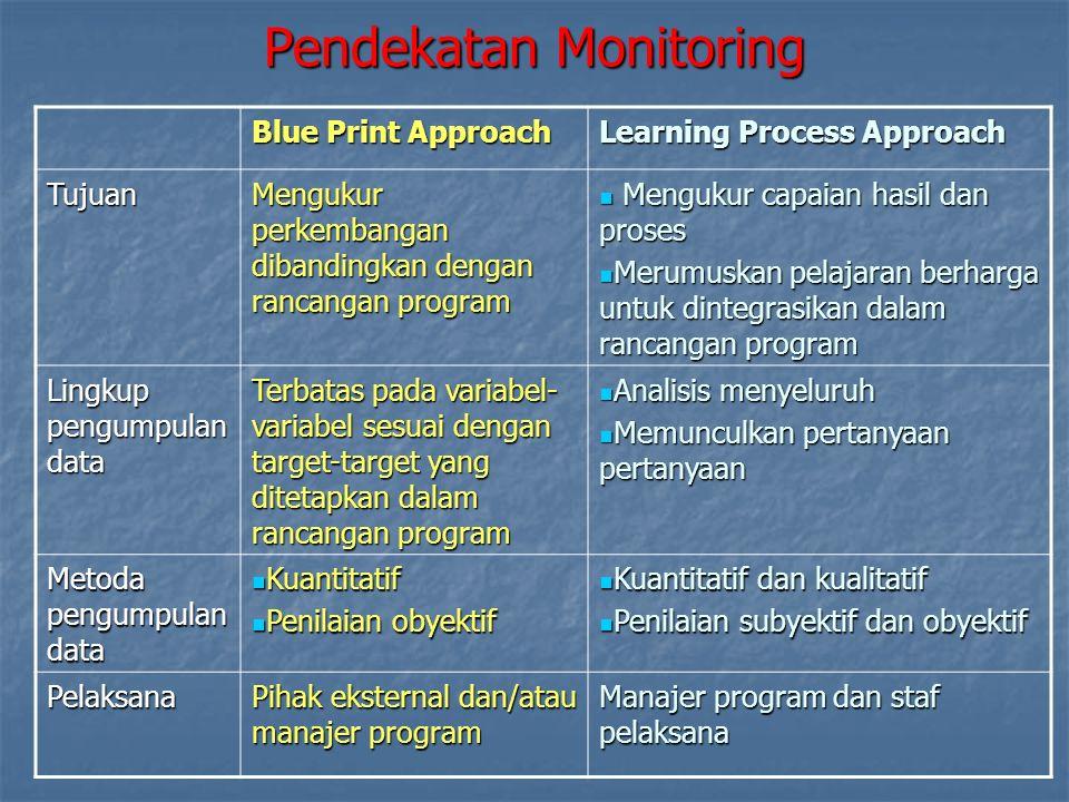 Monitoring adalah sebuah proses analisis pelaksanaan program secara sistematis untuk mengetahui kinerja program yang sedang berjalan, dengan membandingkannya terhadap rencana kerja yang telah disusun sebelumnya.