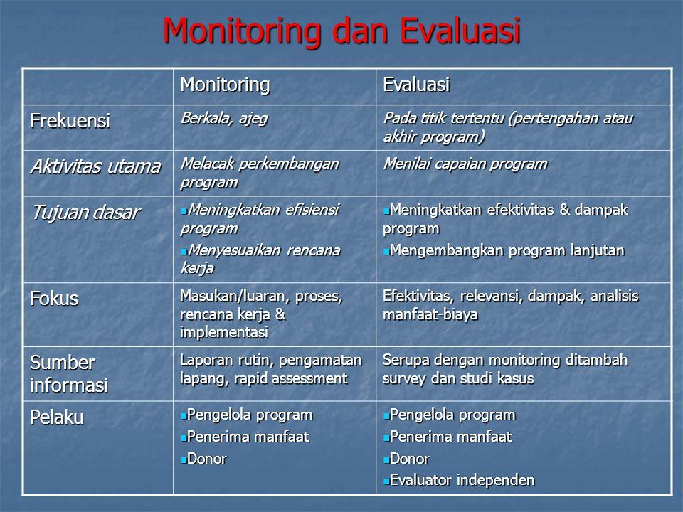 Evaluasi Evaluasi bermanfaat untuk Mempelajari apa yang terlaksana dan tidak terlaksana, dan kenapa.