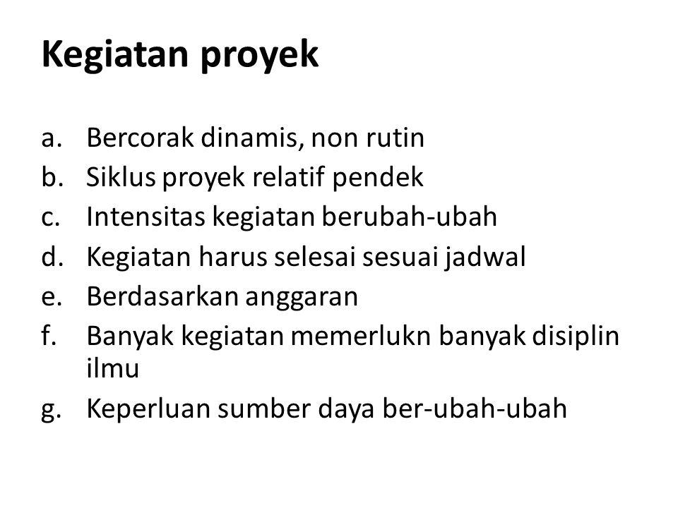 Project Charter Nama Proyek : Sistem Informasi Rumah sakit Manajer : Esvasari M.Kom.
