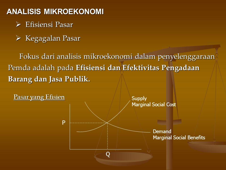 ANALISIS MIKROEKONOMI ANALISIS MIKROEKONOMI  Efisiensi Pasar  Kegagalan Pasar Fokus dari analisis mikroekonomi dalam penyelenggaraan Pemda adalah pa