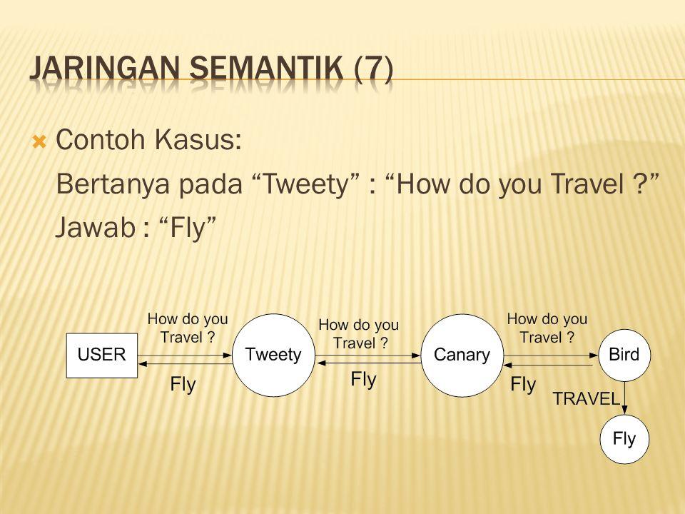  Contoh Kasus: Bertanya pada Tweety : How do you Travel ? Jawab : Fly