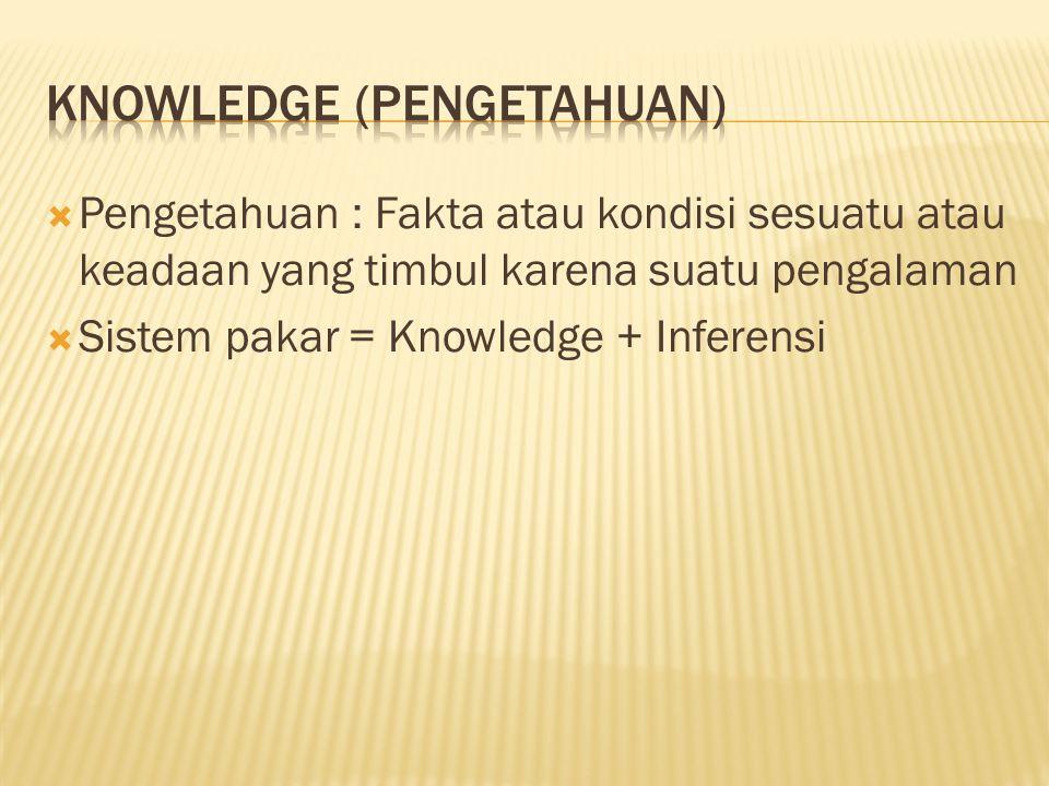  Pengetahuan : Fakta atau kondisi sesuatu atau keadaan yang timbul karena suatu pengalaman  Sistem pakar = Knowledge + Inferensi