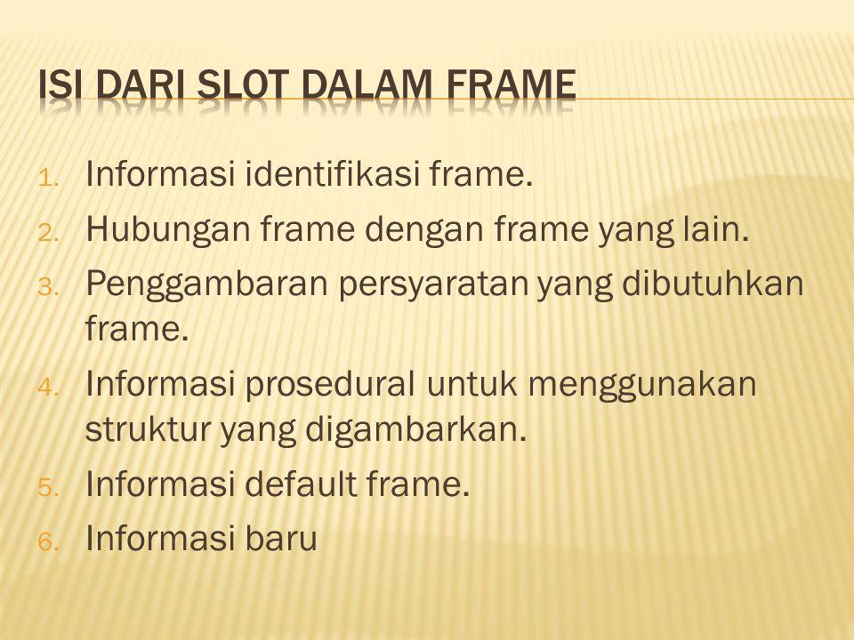 1.Informasi identifikasi frame. 2. Hubungan frame dengan frame yang lain.