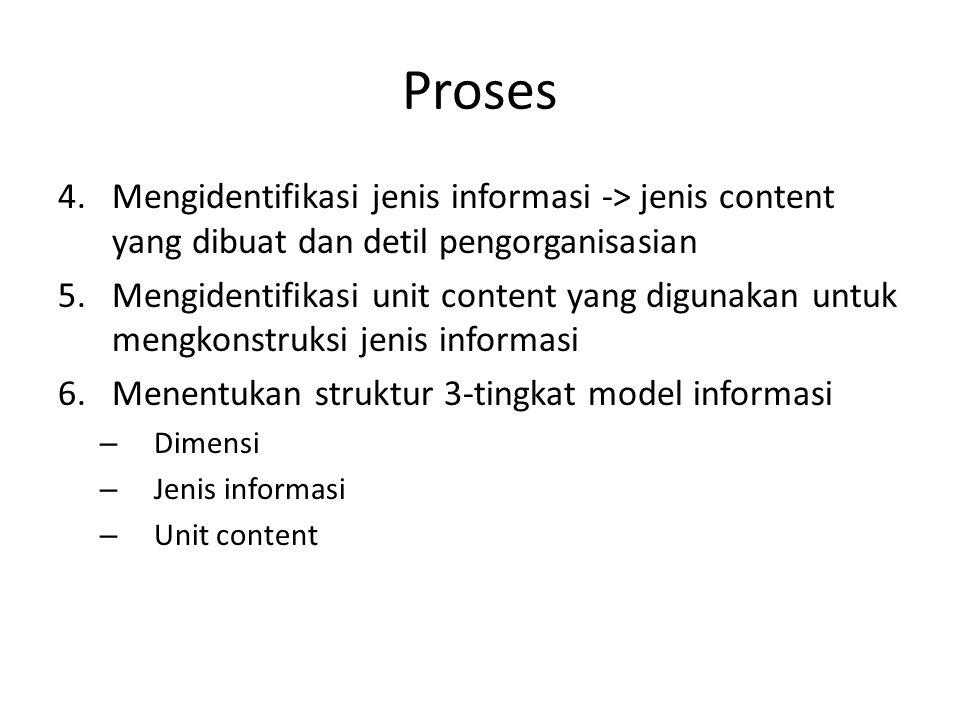 Proses 4.Mengidentifikasi jenis informasi -> jenis content yang dibuat dan detil pengorganisasian 5.Mengidentifikasi unit content yang digunakan untuk mengkonstruksi jenis informasi 6.Menentukan struktur 3-tingkat model informasi – Dimensi – Jenis informasi – Unit content