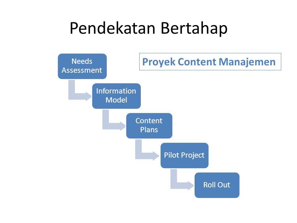 Pendekatan Bertahap Needs Assessment Information Model Content Plans Pilot ProjectRoll Out Proyek Content Manajemen