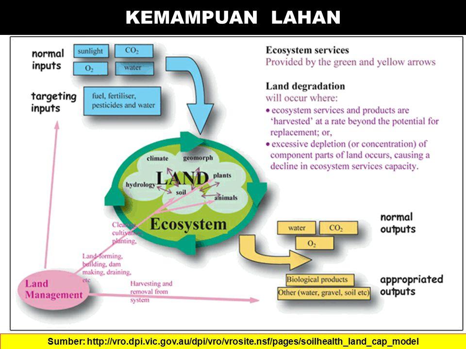 KEMAMPUAN LAHAN Sumber: http://vro.dpi.vic.gov.au/dpi/vro/vrosite.nsf/pages/soilhealth_land_cap_model