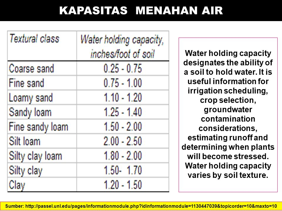 KAPASITAS MENAHAN AIR Water holding capacity designates the ability of a soil to hold water. It is useful information for irrigation scheduling, crop