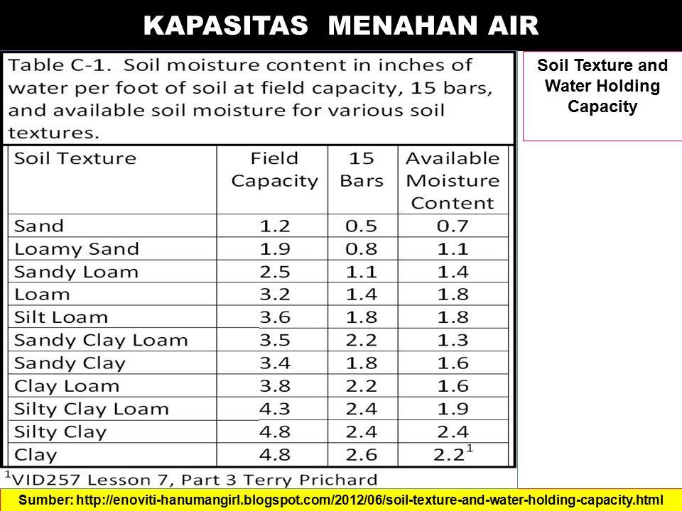 KAPASITAS MENAHAN AIR Soil Texture and Water Holding Capacity Sumber: http://enoviti-hanumangirl.blogspot.com/2012/06/soil-texture-and-water-holding-c