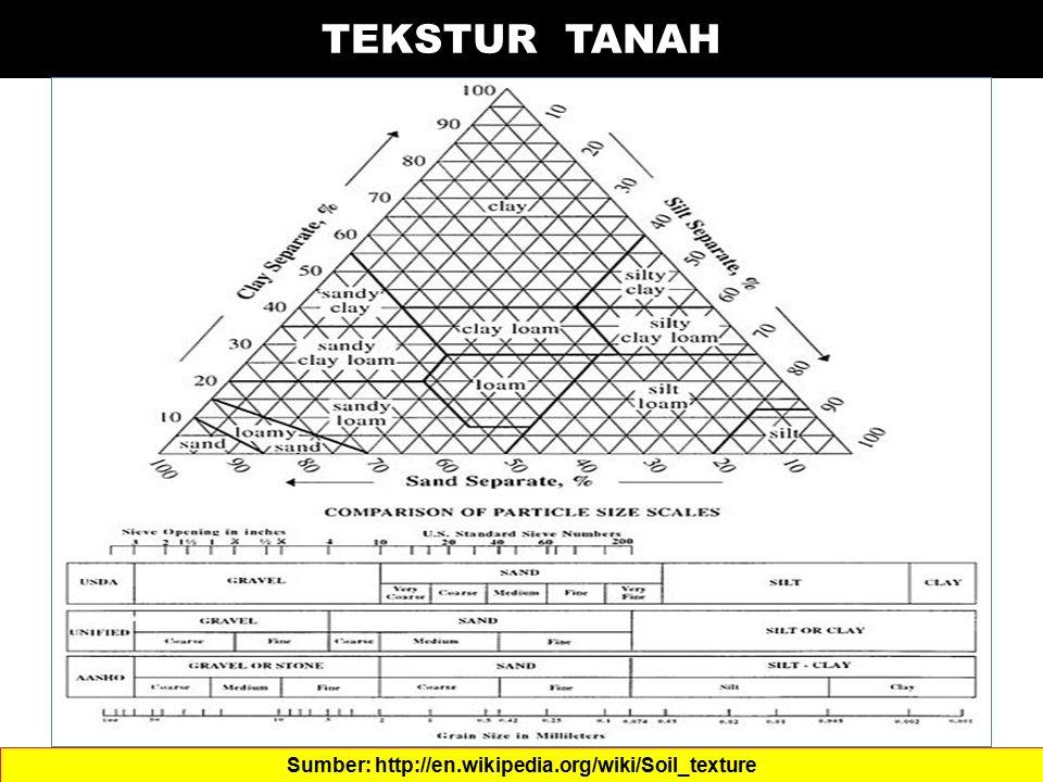 TEKSTUR TANAH Sumber: http://en.wikipedia.org/wiki/Soil_texture