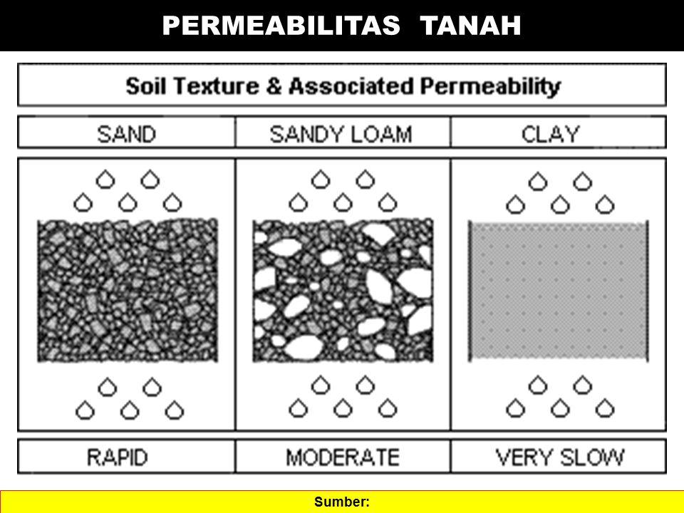 PERMEABILITAS TANAH Sumber:
