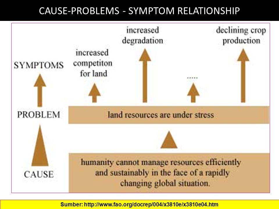 KPL = KEMAMPUAN PENGGUNAAN LAHAN KPL = Sistem klasifikasi lahan yang dikembangkan terutama untuk tujuan konservasi tanah Mempertimbangkan kelestarian lahan dalam menopang usaha pertanian secara luas : budidaya tanaman, padang rumput, agroforestry.